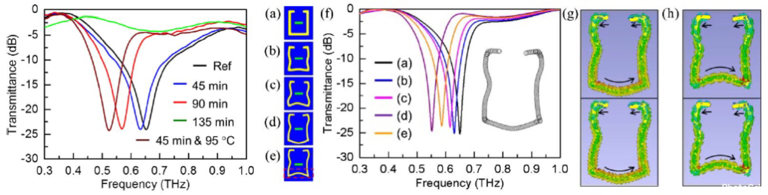 Effect of swelling of a photoresist on electromagnetic resonance of terahertz metamaterials