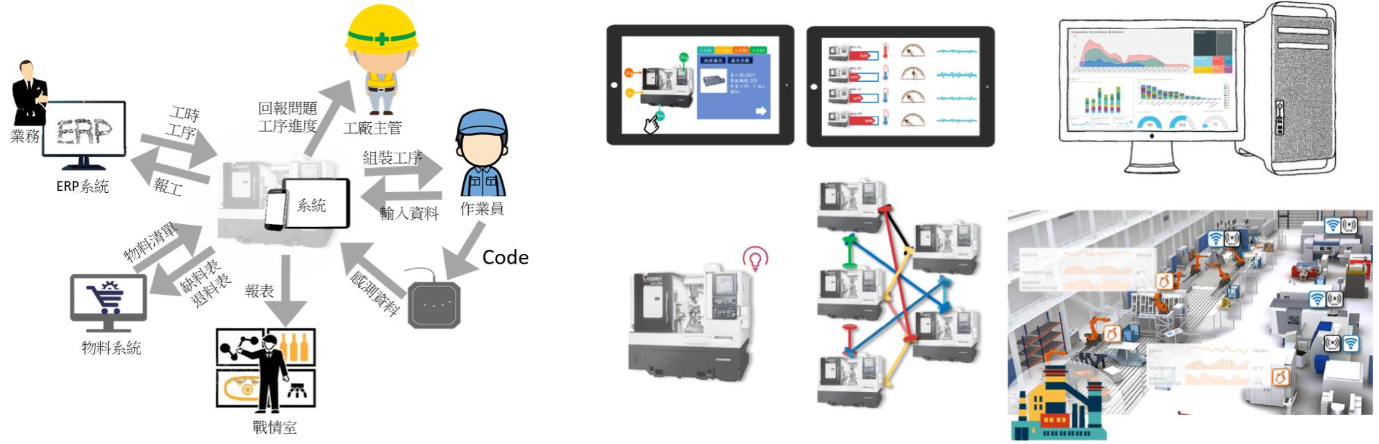 智慧化工具機產線製造規劃與監控系統