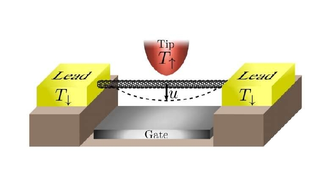 Nano system operates with interacting electrons, but no electric current